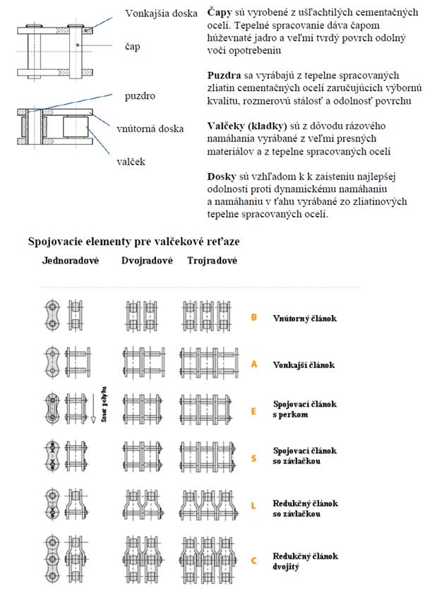 Konštrukcia valčekovej reťaze